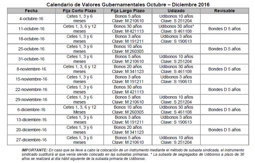 Programa de subasta de valores gubernamentales para el for Programa de cuarto